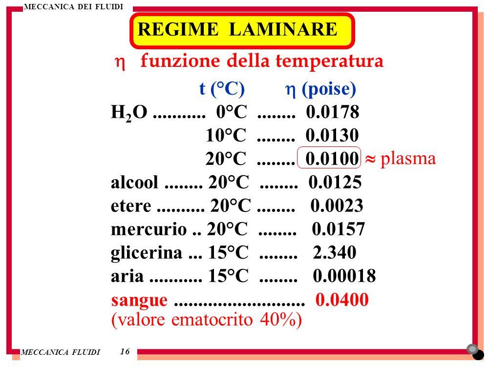 h funzione della temperatura t (°C) h (poise)