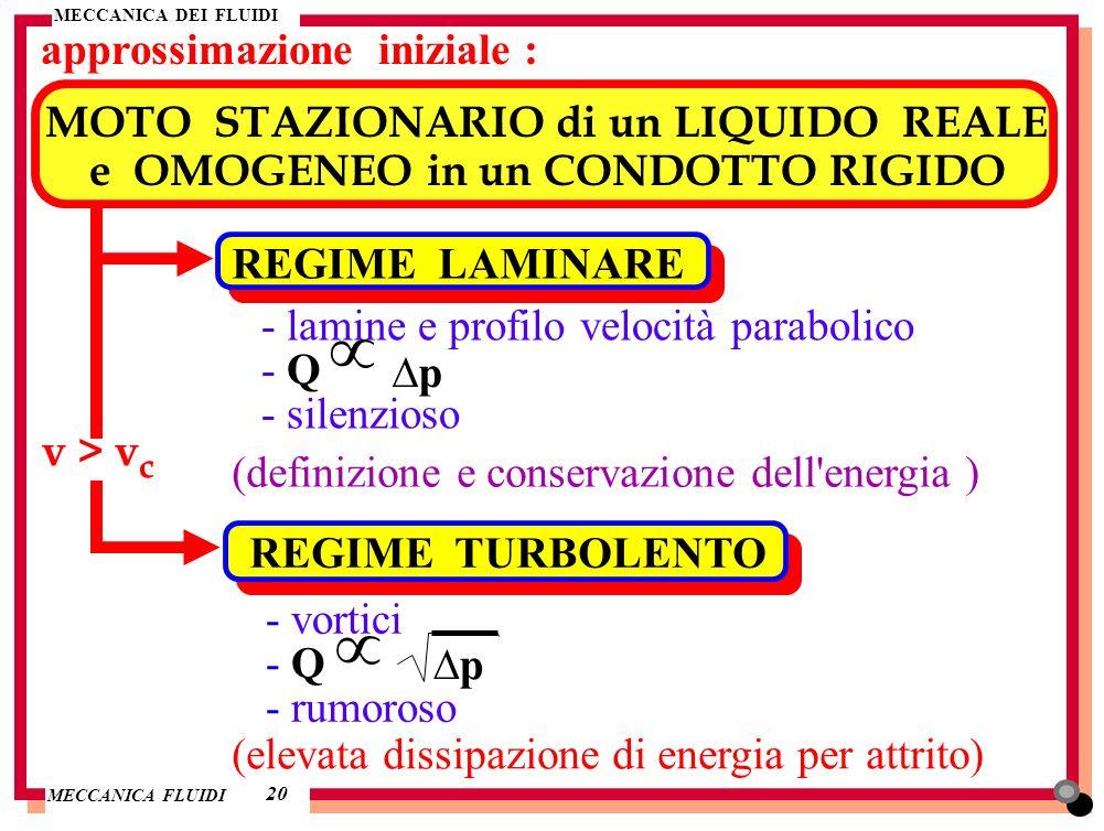 µ µ approssimazione iniziale : MOTO STAZIONARIO di un LIQUIDO REALE