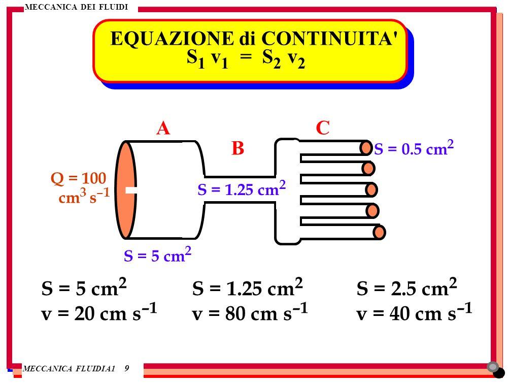 EQUAZIONE di CONTINUITA S1 v1 = S2 v2