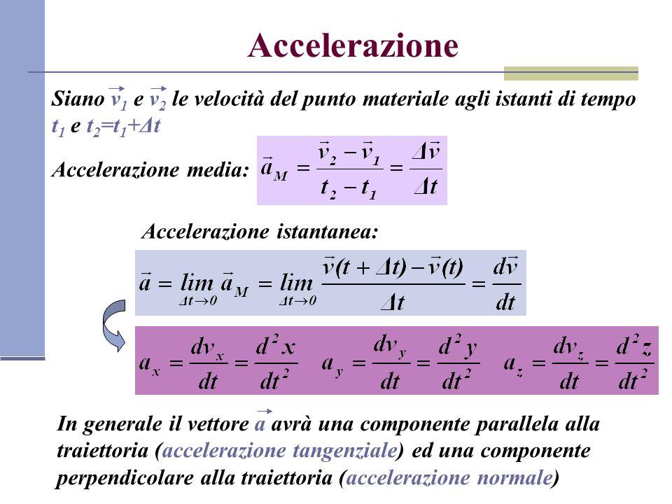 Accelerazione Siano v1 e v2 le velocità del punto materiale agli istanti di tempo t1 e t2=t1+Δt. Accelerazione media: