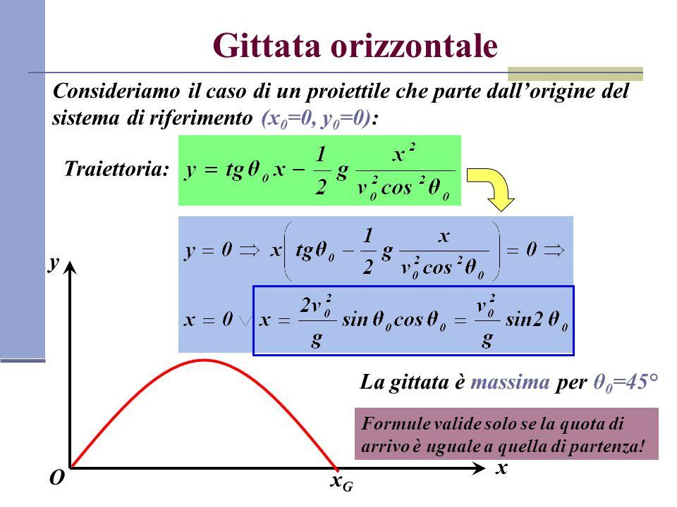 Gittata orizzontale Consideriamo il caso di un proiettile che parte dall'origine del sistema di riferimento (x0=0, y0=0):