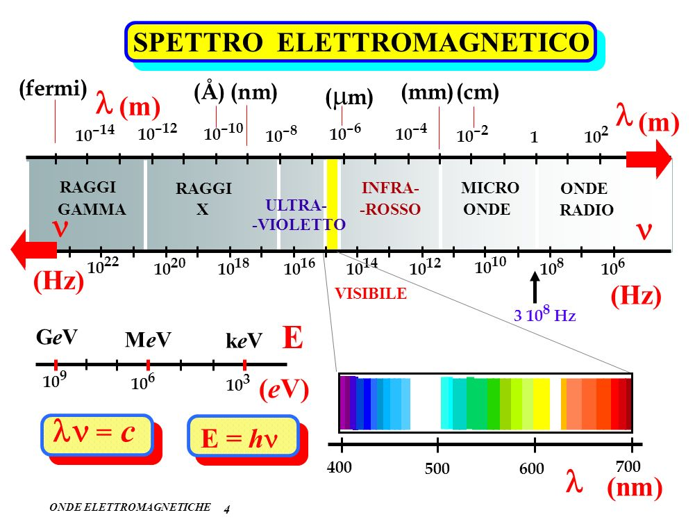 l l n n E ln = c l SPETTRO ELETTROMAGNETICO (m) (m) (Hz) (Hz) (eV)