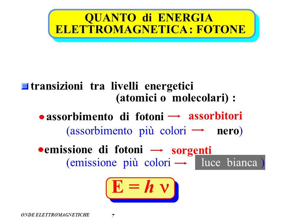 E = h n QUANTO di ENERGIA ELETTROMAGNETICA : FOTONE