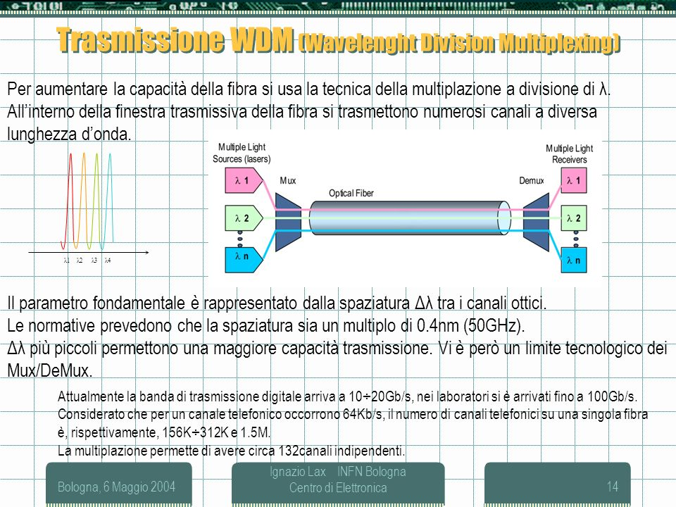 Trasmissione WDM (Wavelenght Division Multiplexing)
