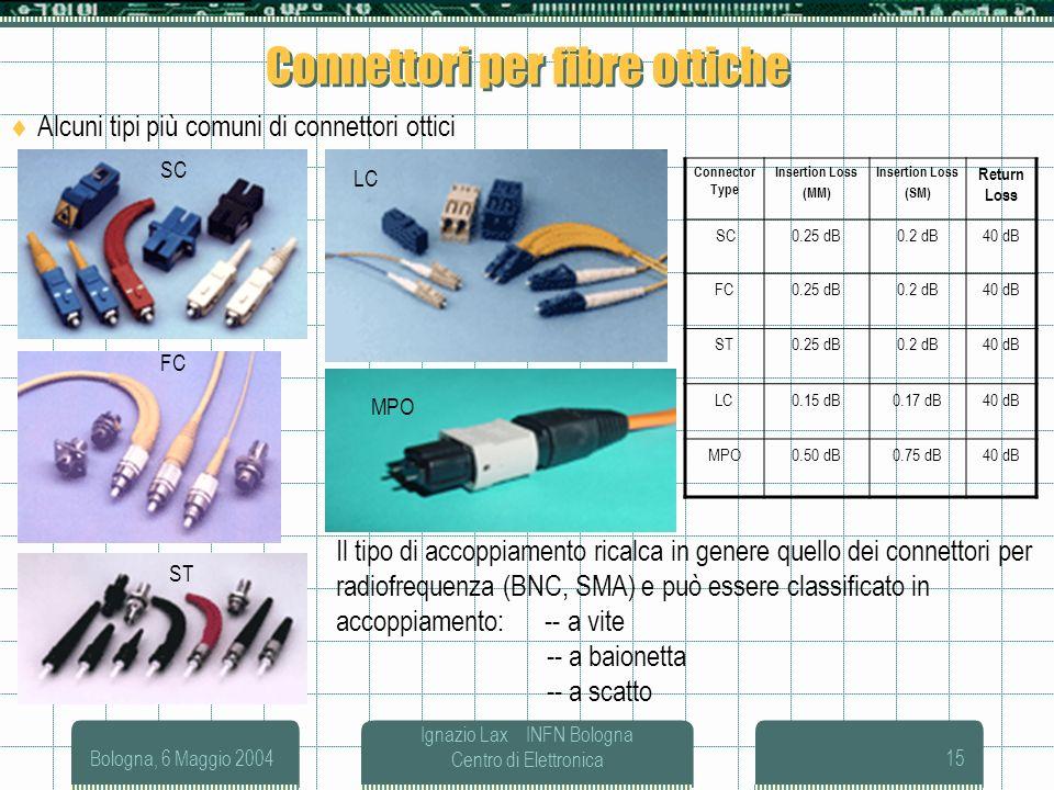 Connettori per fibre ottiche
