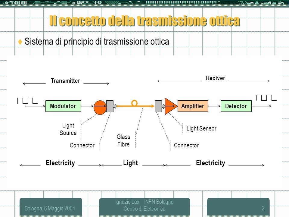 Il concetto della trasmissione ottica