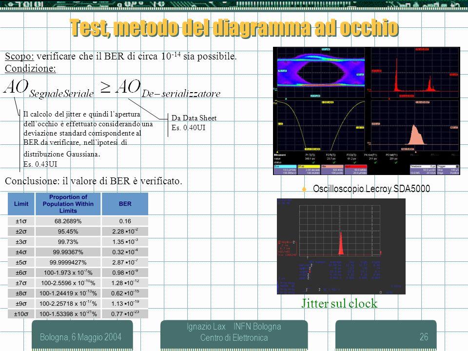 Test, metodo del diagramma ad occhio
