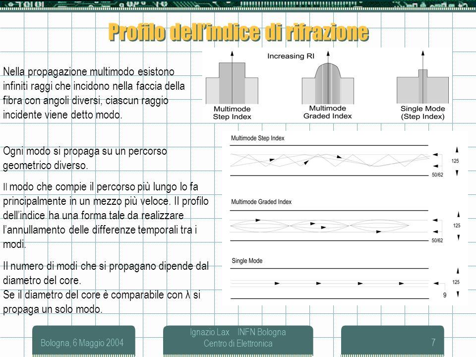 Profilo dell'indice di rifrazione