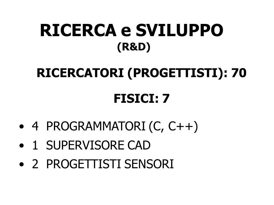 RICERCATORI (PROGETTISTI): 70