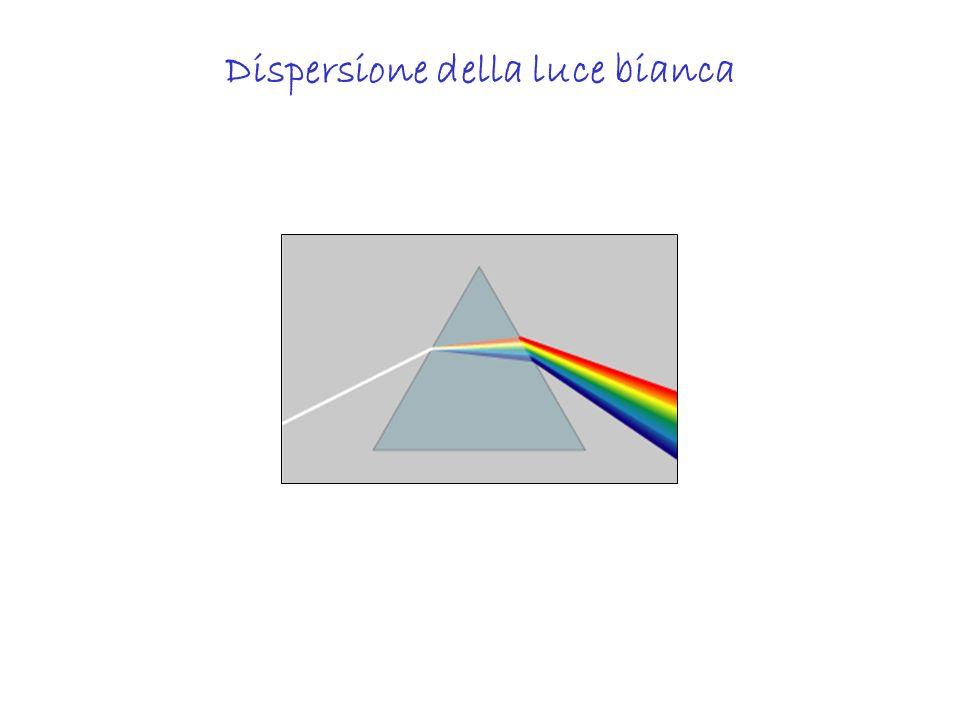 Dispersione della luce bianca