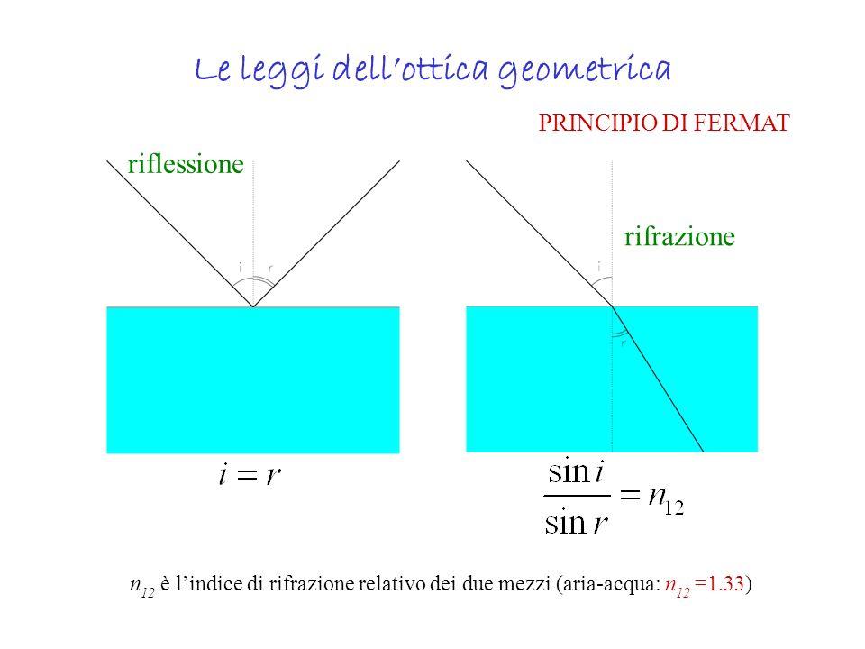 Le leggi dell'ottica geometrica