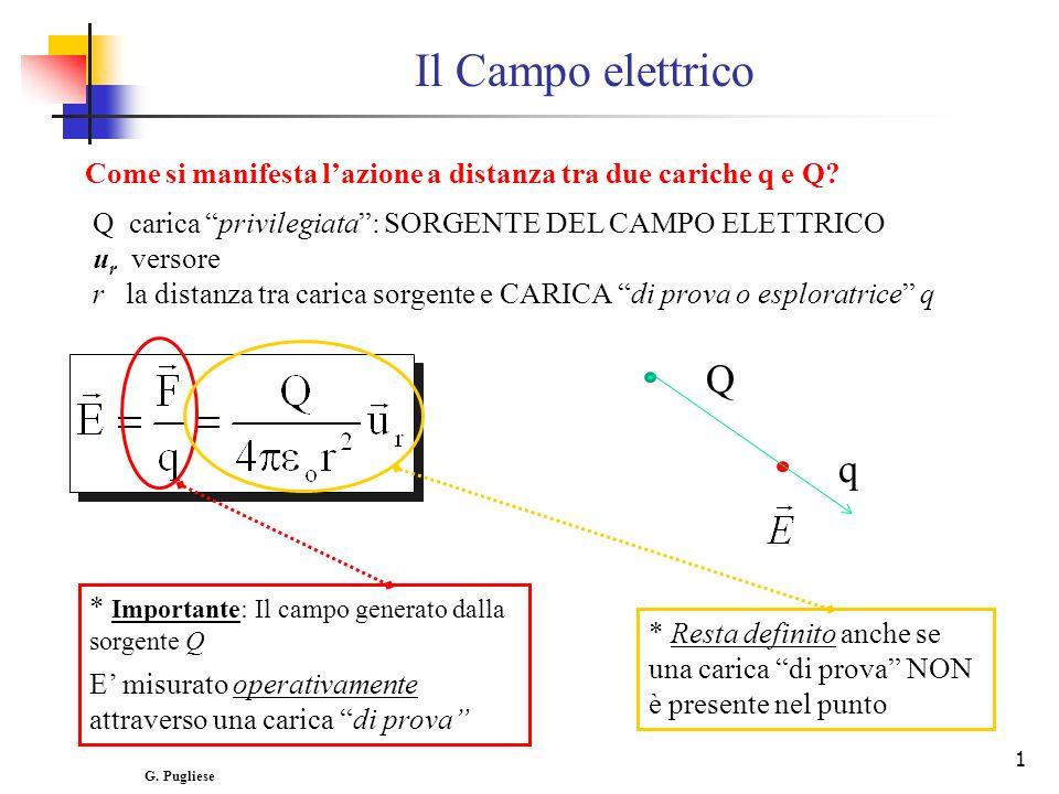 Il Campo elettrico Come si manifesta l'azione a distanza tra due cariche q e Q Q carica privilegiata : SORGENTE DEL CAMPO ELETTRICO.