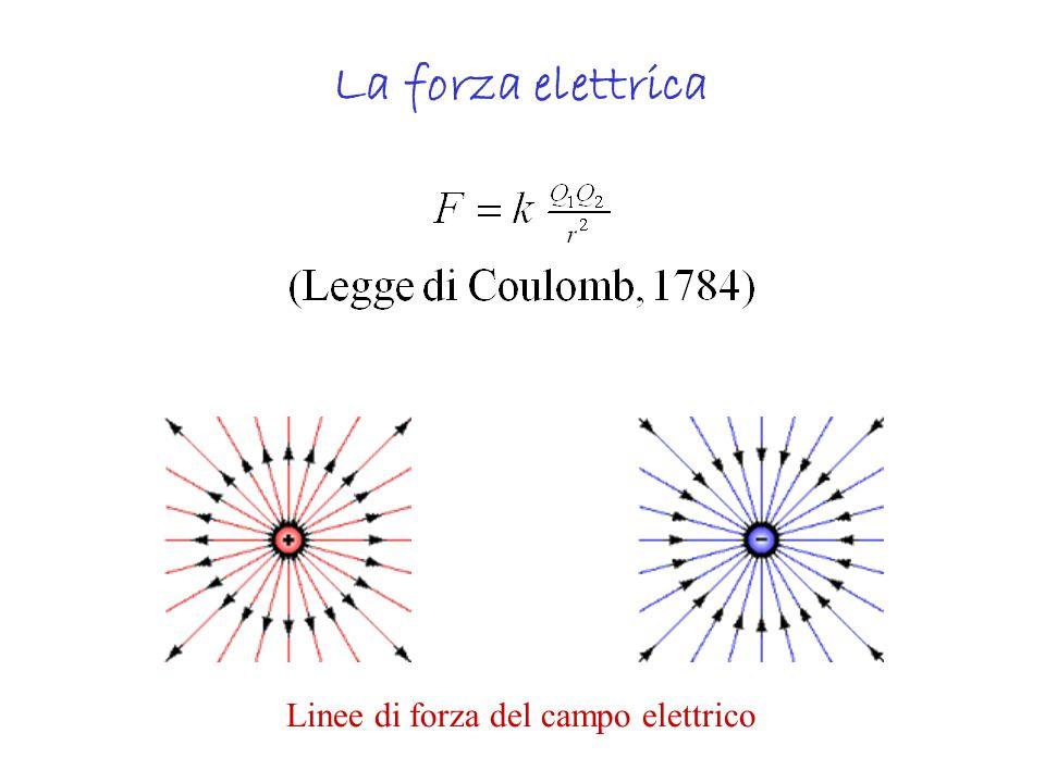 La forza elettrica Linee di forza del campo elettrico