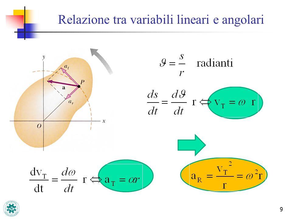 Relazione tra variabili lineari e angolari
