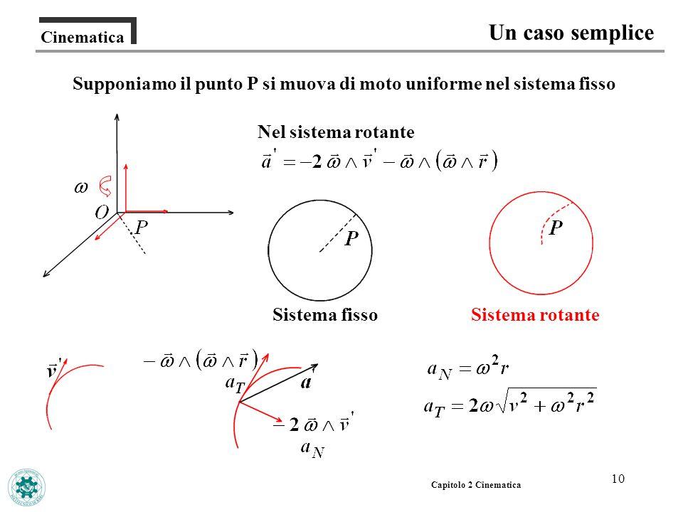 Supponiamo il punto P si muova di moto uniforme nel sistema fisso