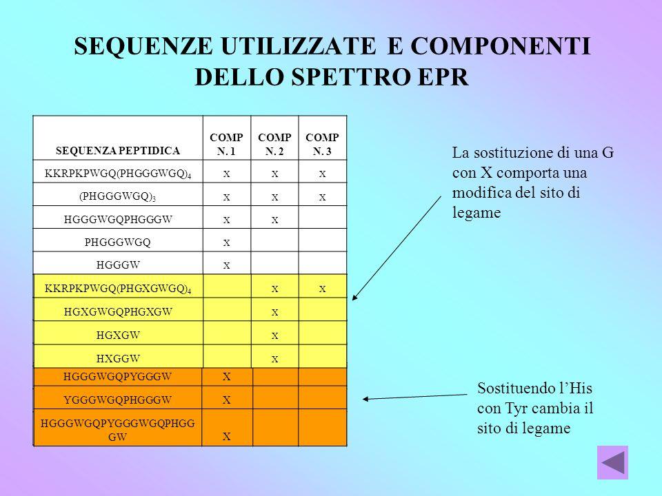 SEQUENZE UTILIZZATE E COMPONENTI DELLO SPETTRO EPR