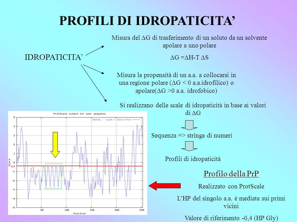 PROFILI DI IDROPATICITA'
