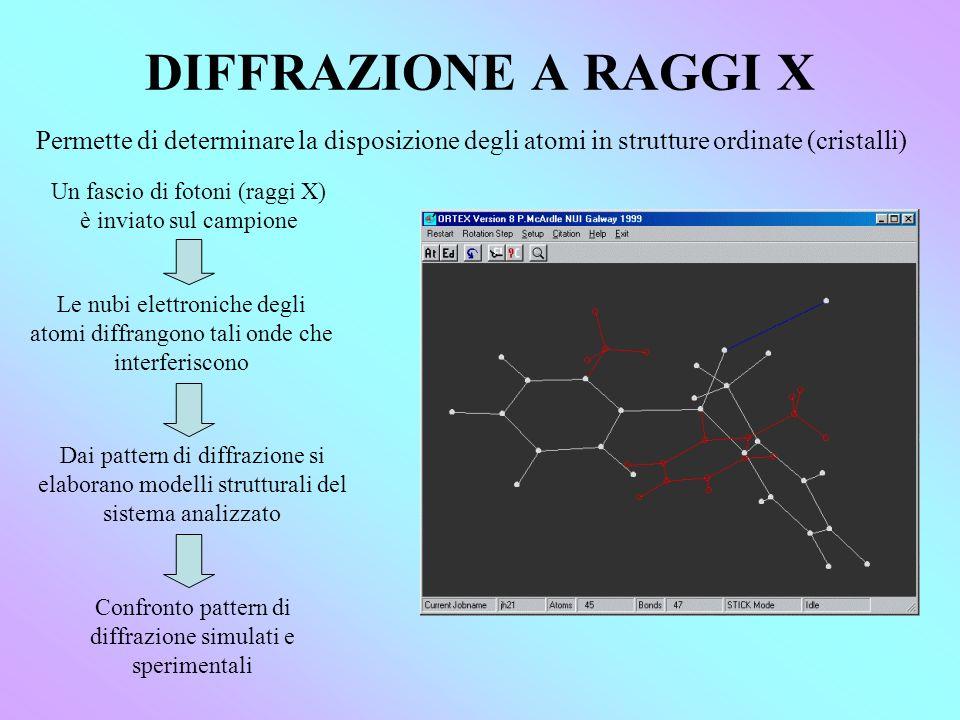 DIFFRAZIONE A RAGGI X Permette di determinare la disposizione degli atomi in strutture ordinate (cristalli)