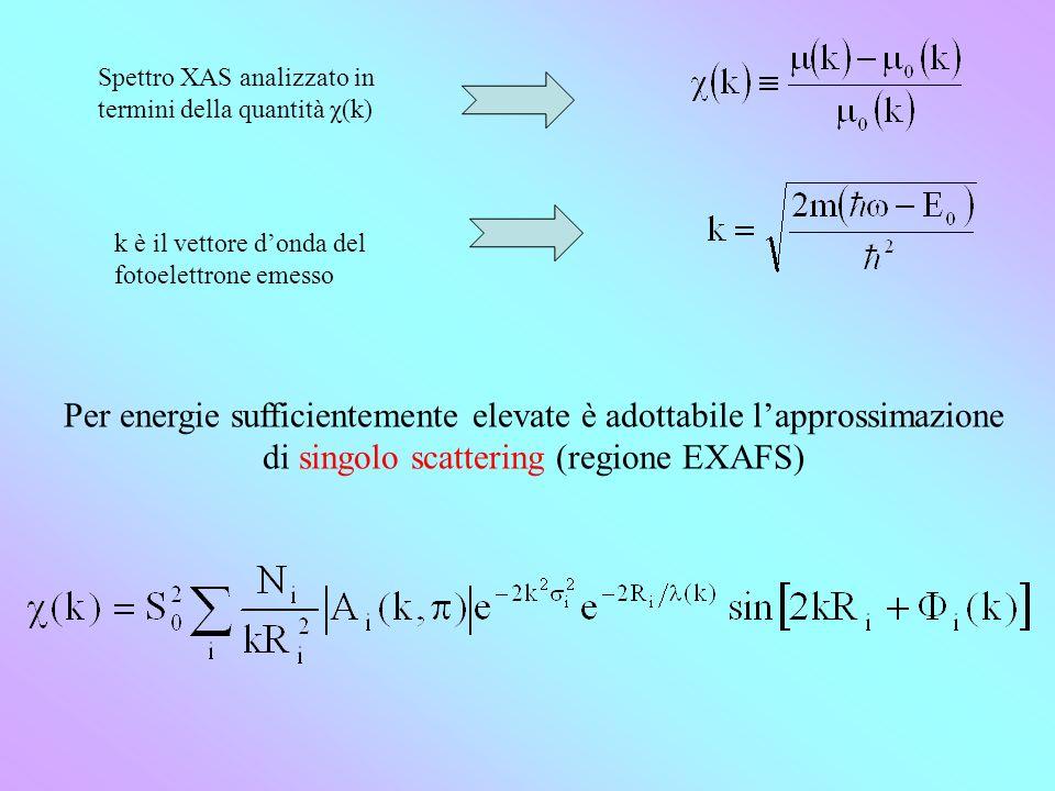 Spettro XAS analizzato in termini della quantità χ(k)
