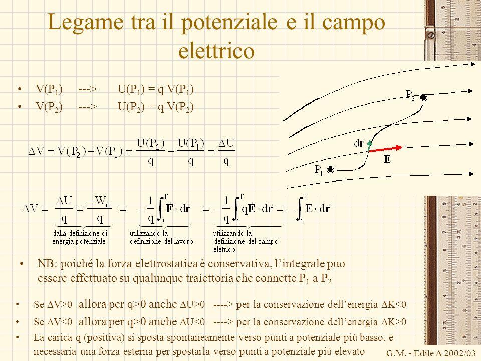 Legame tra il potenziale e il campo elettrico