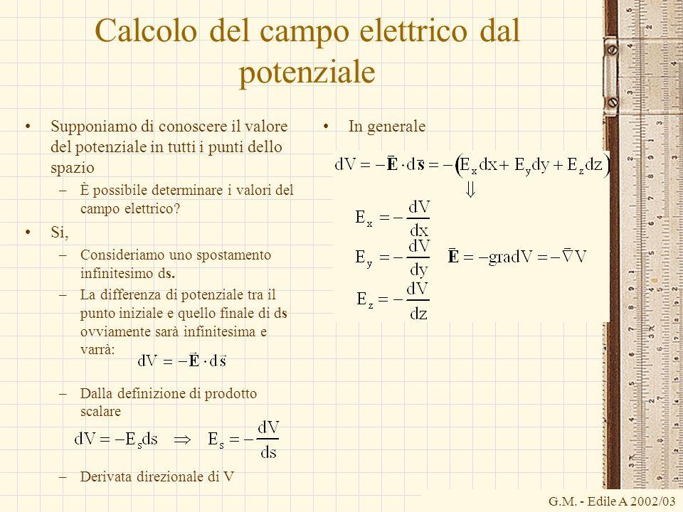 Calcolo del campo elettrico dal potenziale