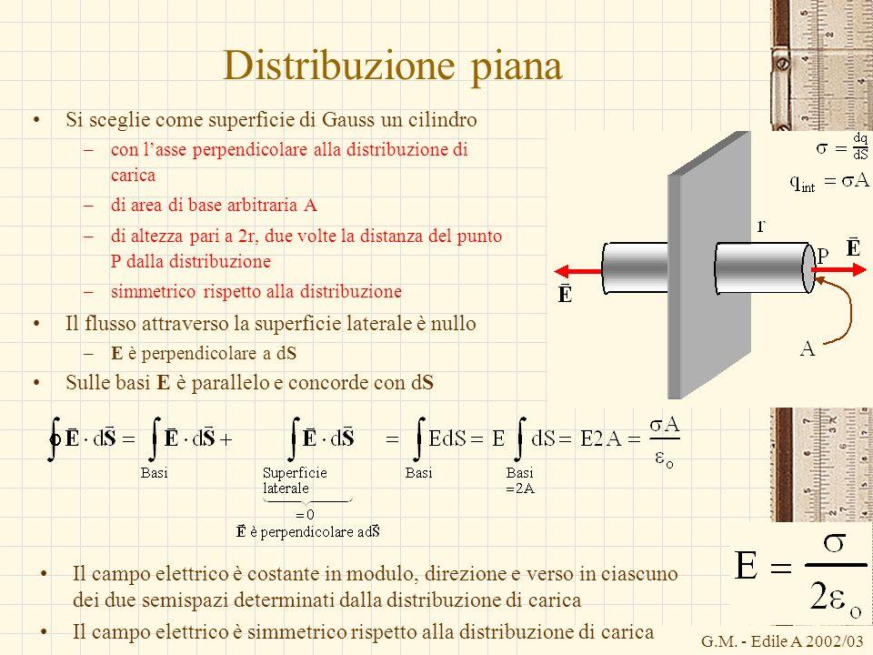 Distribuzione piana Si sceglie come superficie di Gauss un cilindro