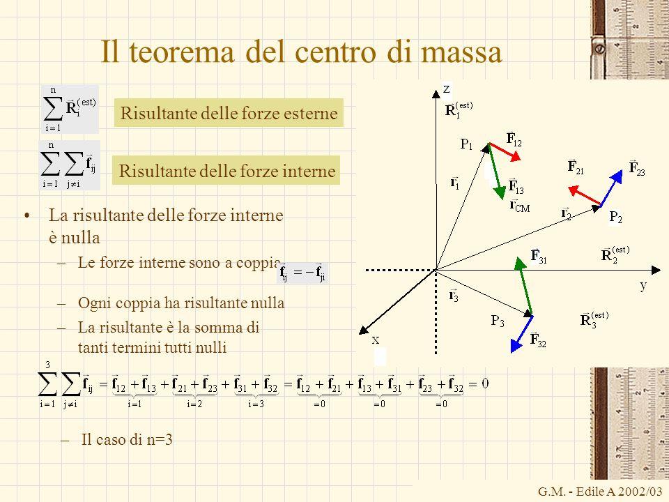 Il teorema del centro di massa