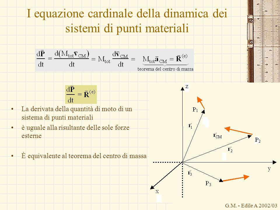 I equazione cardinale della dinamica dei sistemi di punti materiali