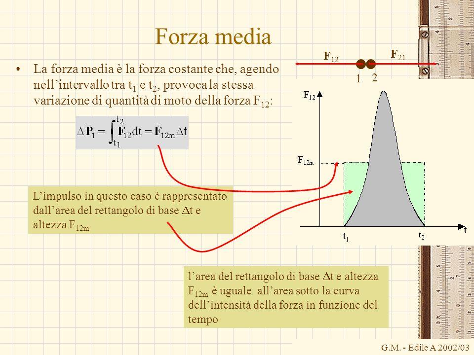 Forza media F12. F21.