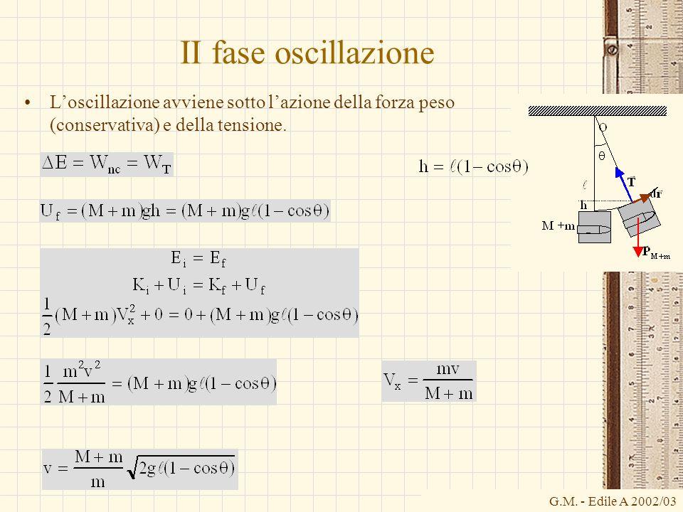 II fase oscillazioneL'oscillazione avviene sotto l'azione della forza peso (conservativa) e della tensione.