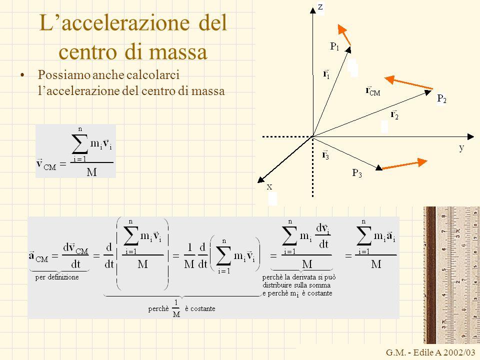 L'accelerazione del centro di massa