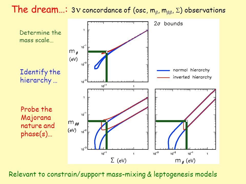 The dream…: 3n concordance of (osc, m, m, ) observations