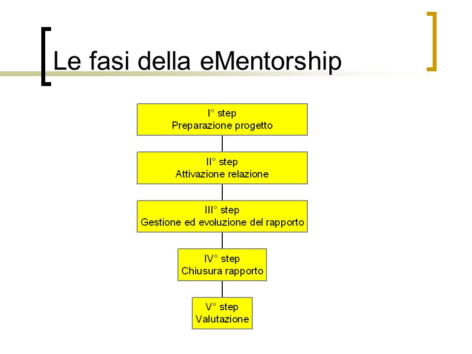 Le fasi della eMentorship