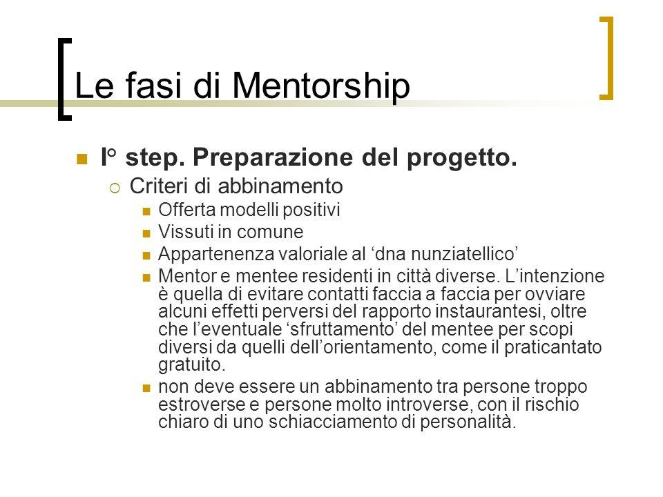 Le fasi di Mentorship I° step. Preparazione del progetto.