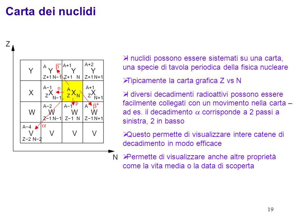 Carta dei nuclidi I nuclidi possono essere sistemati su una carta, una specie di tavola periodica della fisica nucleare.