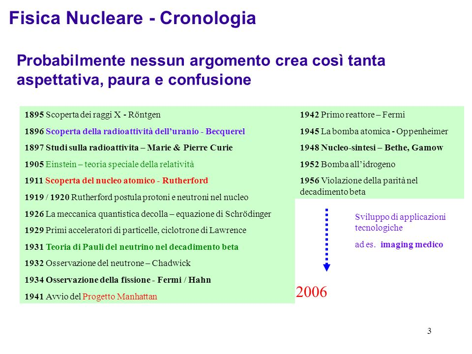 Fisica Nucleare - Cronologia