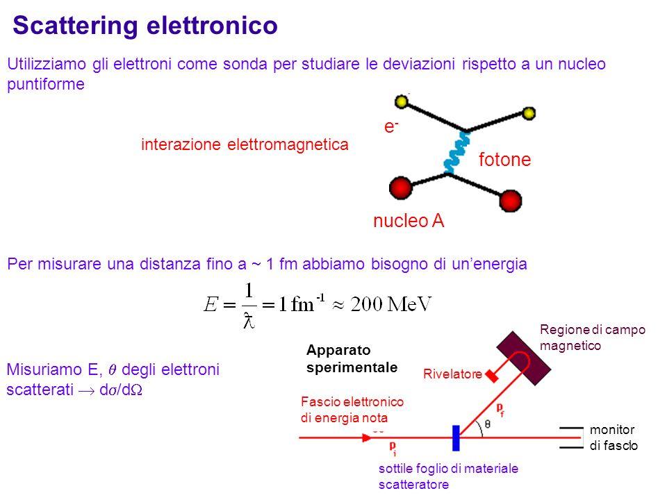 Scattering elettronico