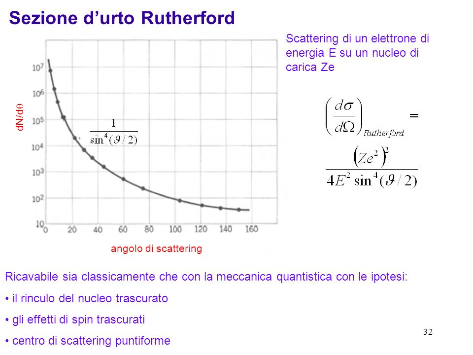 Sezione d'urto Rutherford