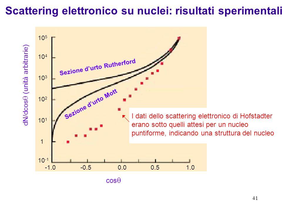 Scattering elettronico su nuclei: risultati sperimentali