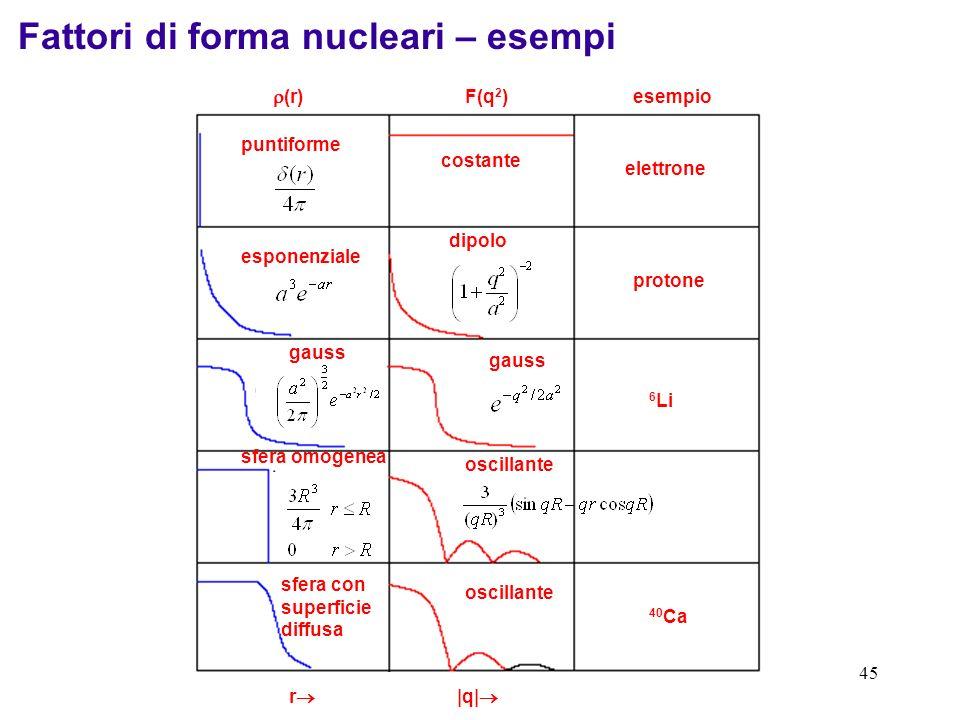 Fattori di forma nucleari – esempi