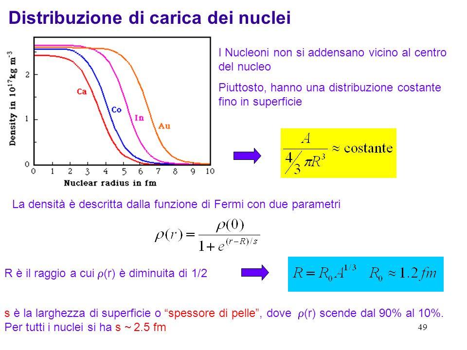 Distribuzione di carica dei nuclei