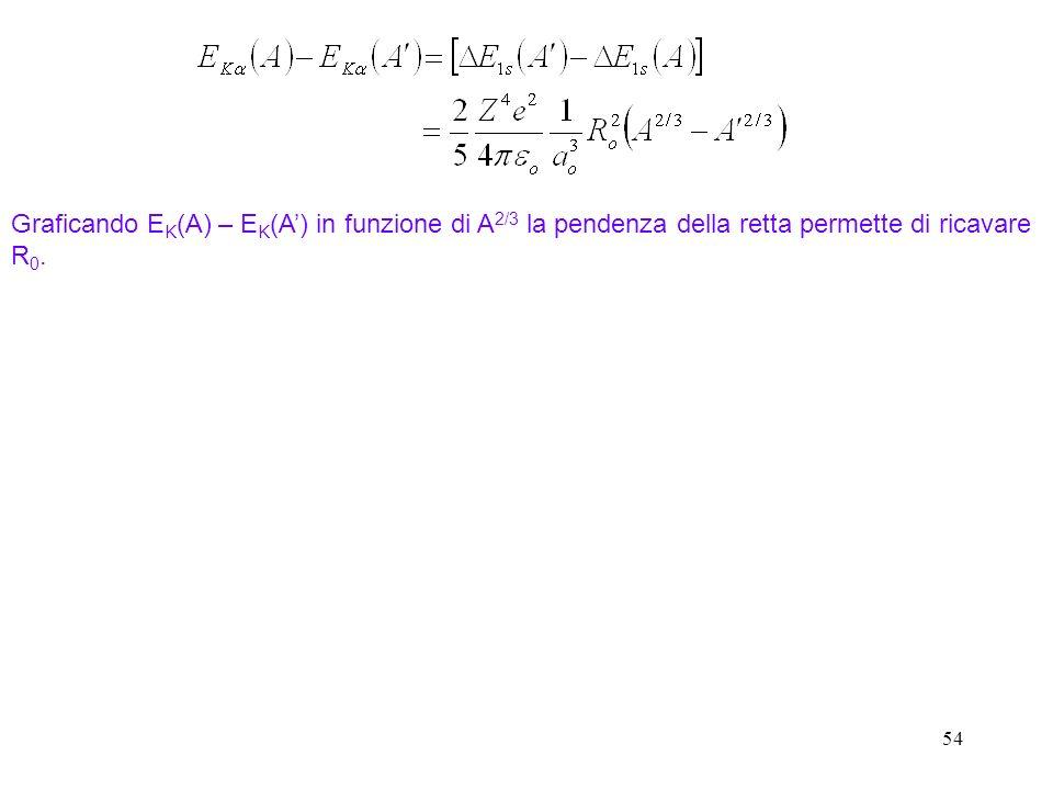 Graficando EK(A) – EK(A') in funzione di A2/3 la pendenza della retta permette di ricavare R0.