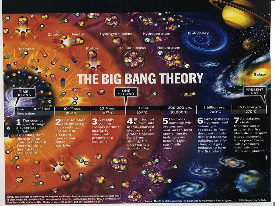 Point out the current theory of the bug bang and of the formation of nuclei
