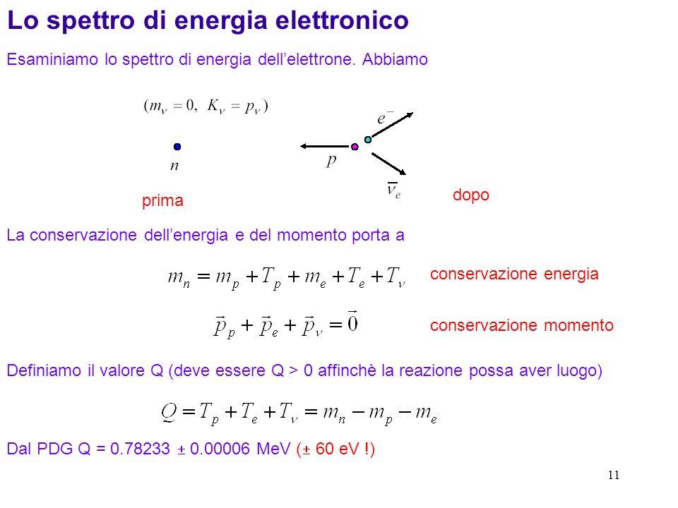 Lo spettro di energia elettronico