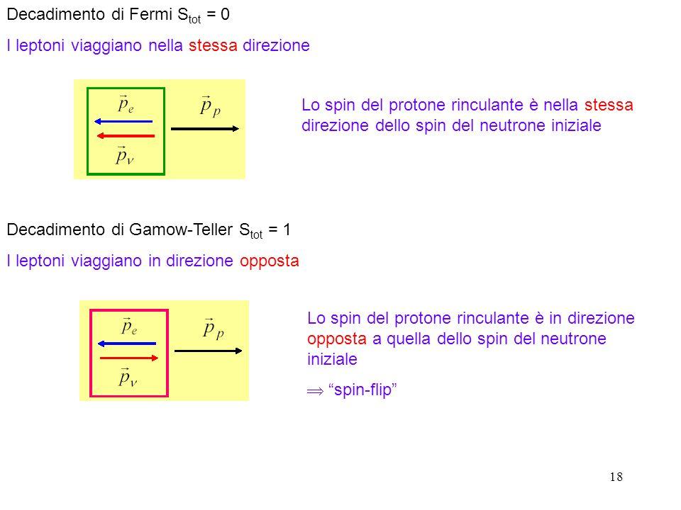 Decadimento di Fermi Stot = 0