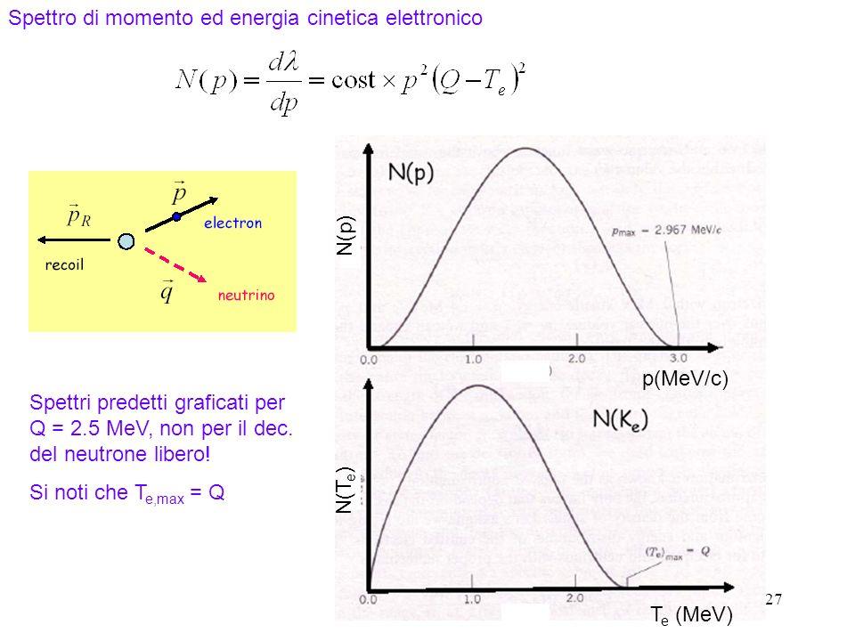 Spettro di momento ed energia cinetica elettronico