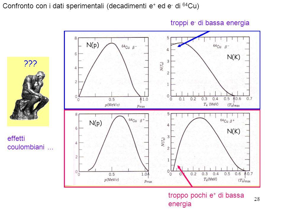 Confronto con i dati sperimentali (decadimenti e+ ed e- di 64Cu)