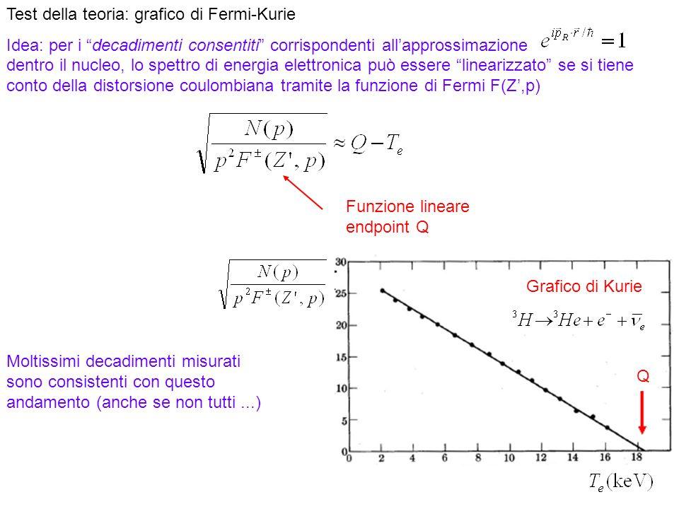 Test della teoria: grafico di Fermi-Kurie