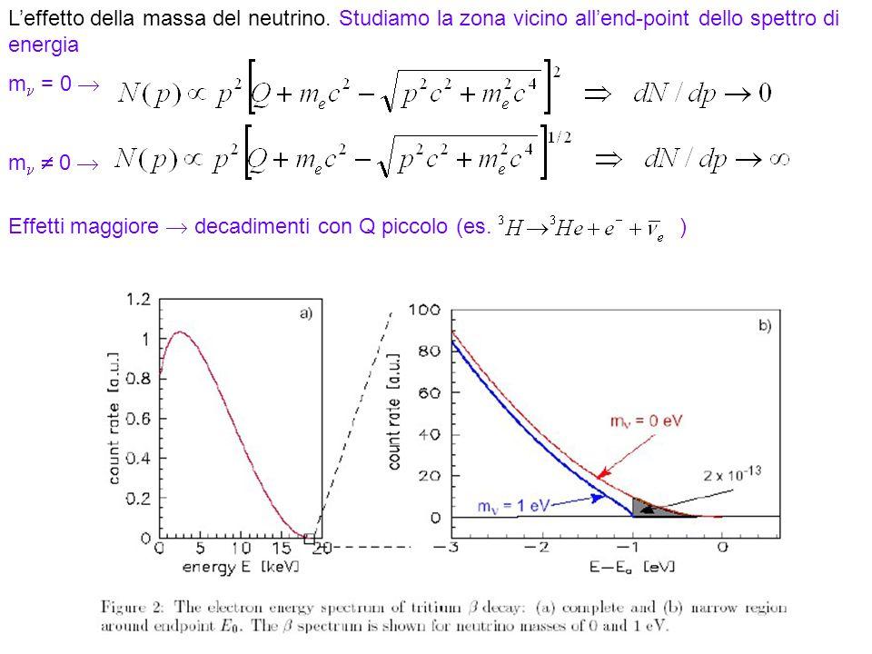 Effetti maggiore  decadimenti con Q piccolo (es. )