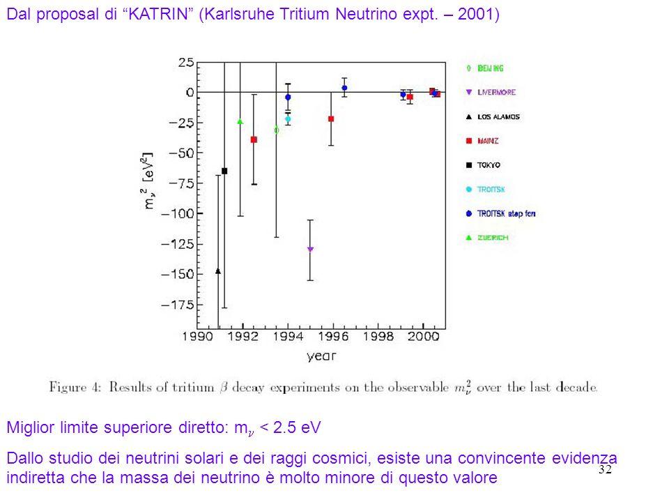 Dal proposal di KATRIN (Karlsruhe Tritium Neutrino expt. – 2001)